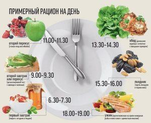 Что можно кушать при остром гастрите